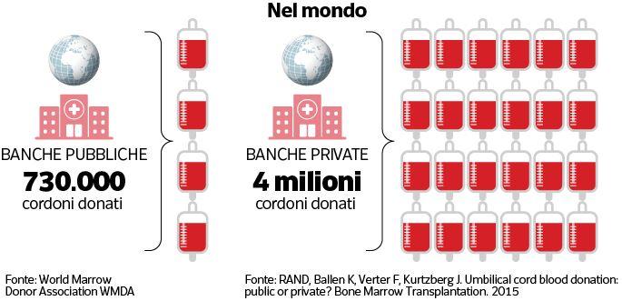 Banche cordonali pubbliche